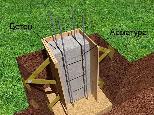 Армирование и устройство оголовка для столбчатого фундамента