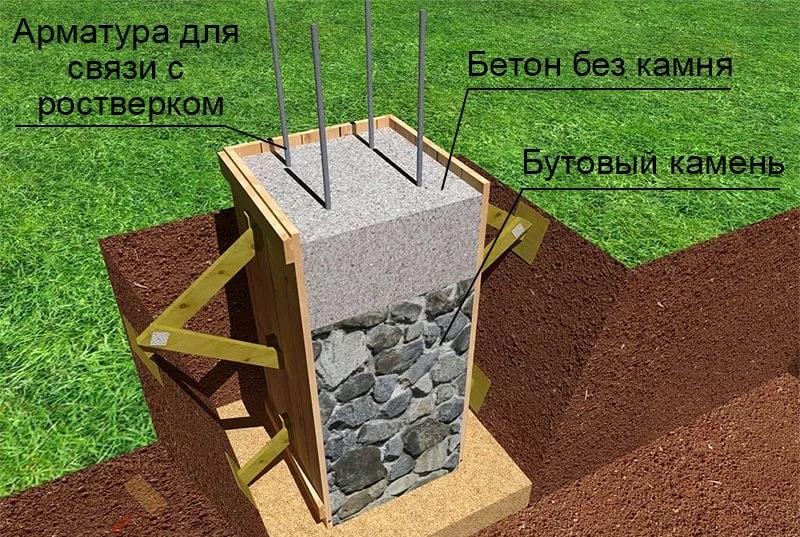 Сборка и бетонирование столба