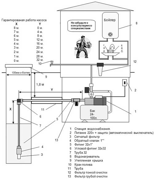Схема водопровода на дачном участке