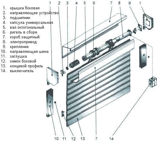 Рольставни - купить рольставни на окна и двери по низкой