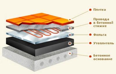 Схема кабельного теплого пола под плитку