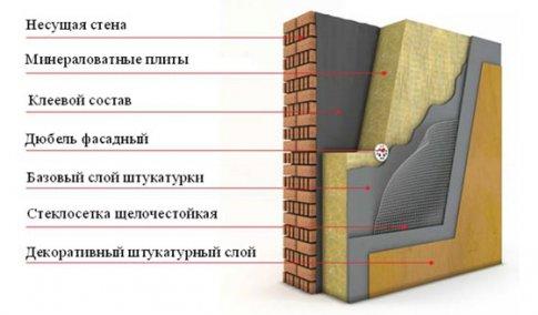 """""""Мокрый"""" фасад"""